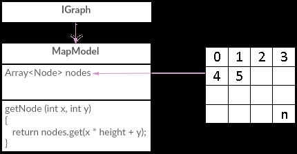 mapmodel