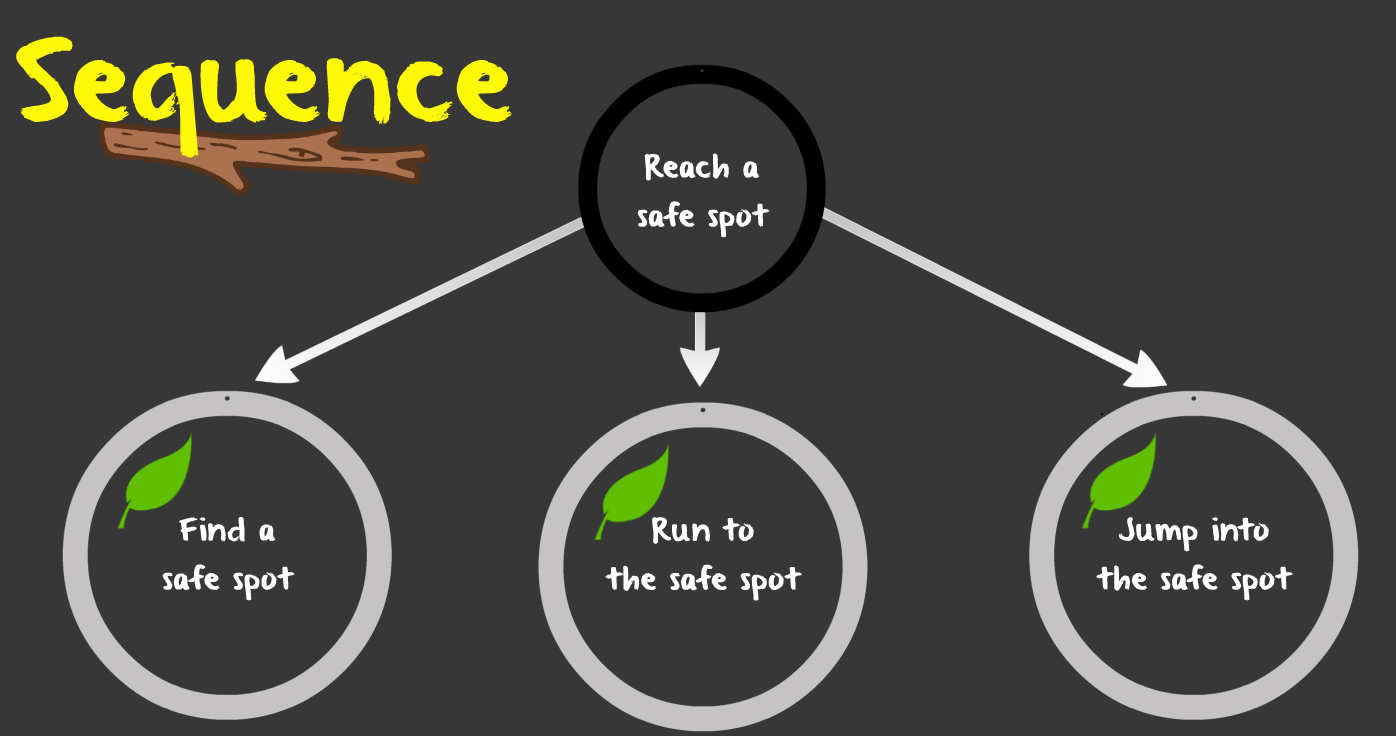 decision making sequence
